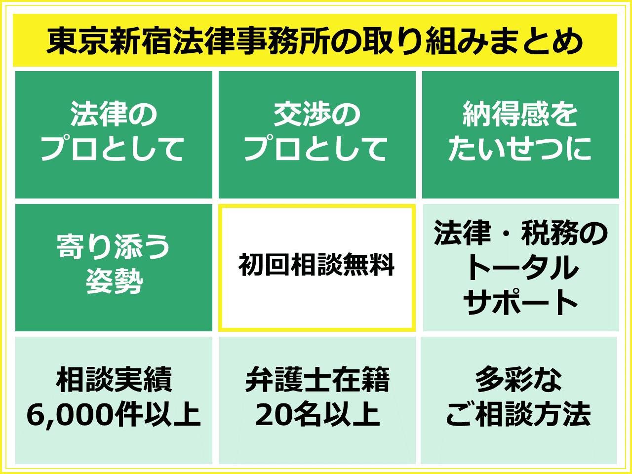 東京新宿法律事務所の取り組みまとめ 1法律のプロとして 2交渉のプロとして 3納得感をたいせつに 4寄り添う姿勢 5初回相談無料 6法律・税務のトータルサポート 7相談実績6,000件以上 8弁護士在籍20名以上 9多彩なご相談方法